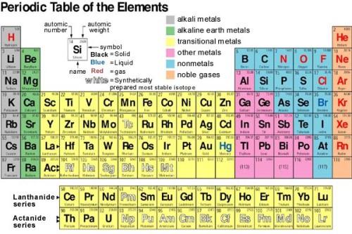 Sistim Periodik Pembelajaran Kimia