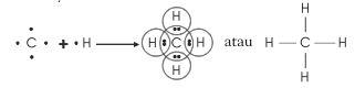 Kumpulan Rumus Kimia Untuk SMA